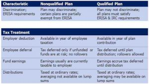 blog-09-qualified-vs-non-qualified-plans