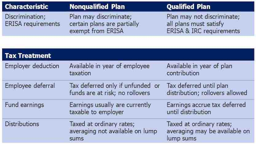 What are Qualified and Non-Qualified Retirement Plans?